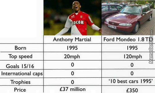 Manchester United Have Bought Anthony Martial Plus Add On