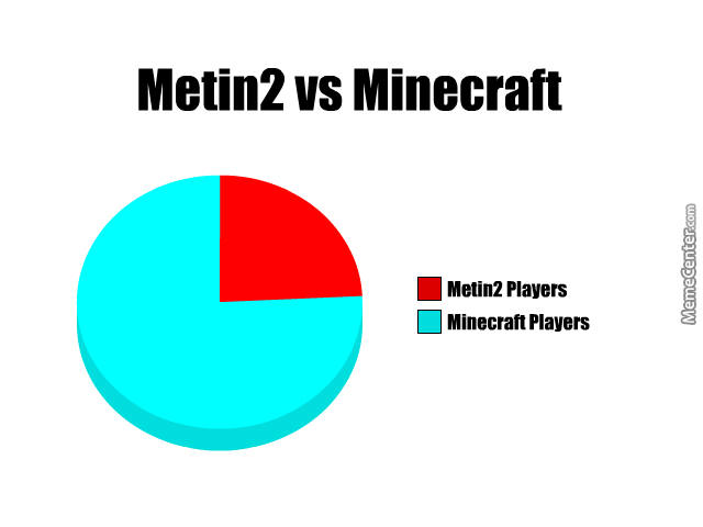 Metin2 Vs Minecraft by mihaitare27 - Meme Center Angry Computer Guy