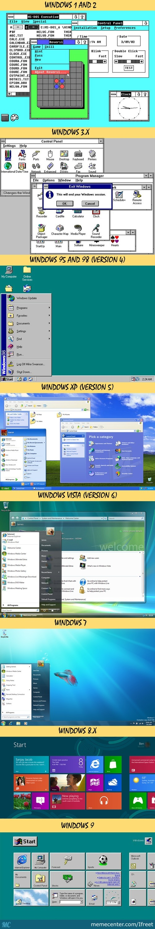 Microsoft Evolution - Started From The Top Now We Are Here!