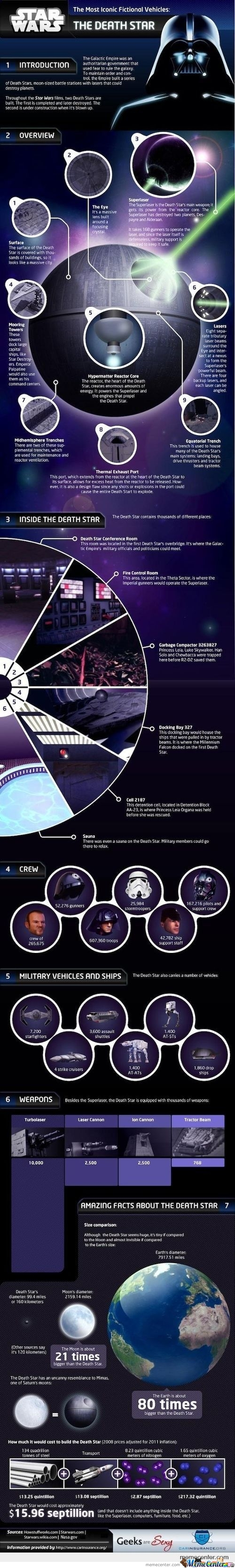 More About The Death Star