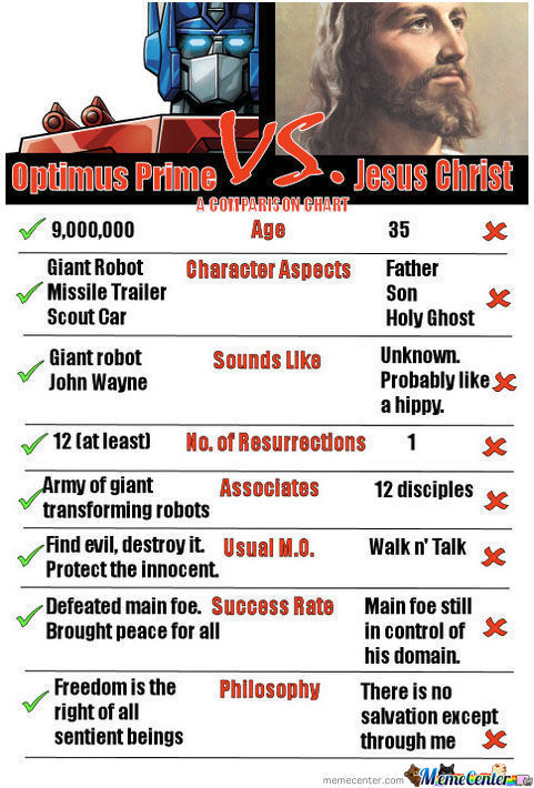 Optimus Prime Vs Jesus Christ