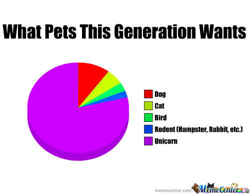Pets Of This Generation