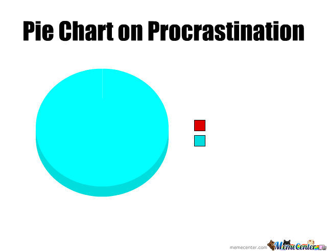 Pie Chart On Procrastination