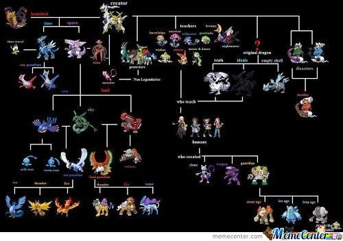 Pokemon Chart Of Legendarys