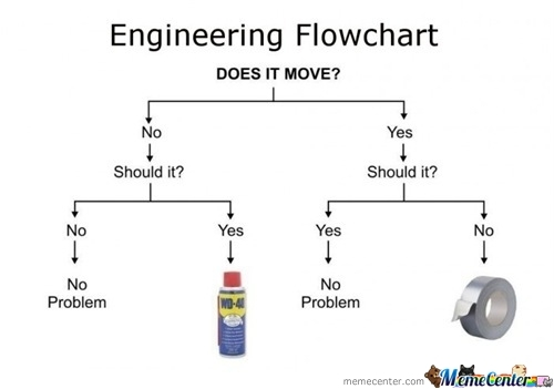 Problem-Solving… Like A Boss.
