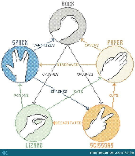 paper characteristics related entropy spock