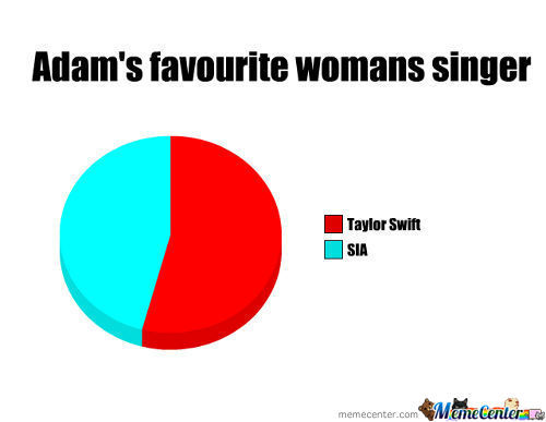 Sia Vs Taylor Swift