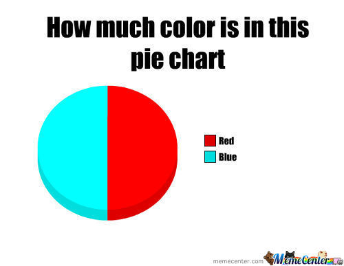 Simple Pie Chart