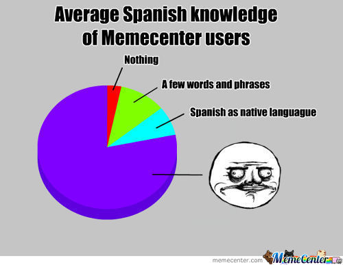Spanish Knowledge
