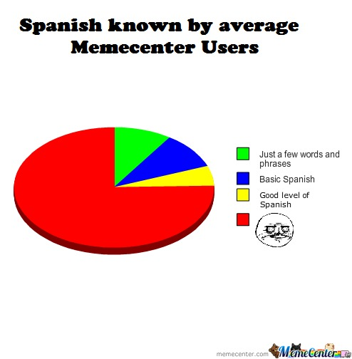Spanish Known