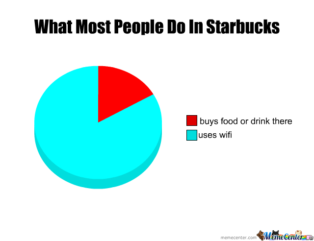Starbucks Costumers