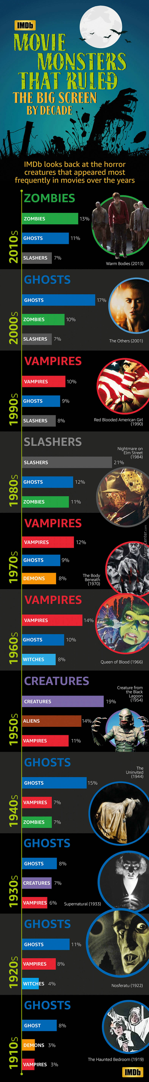 Statistic For Halloween