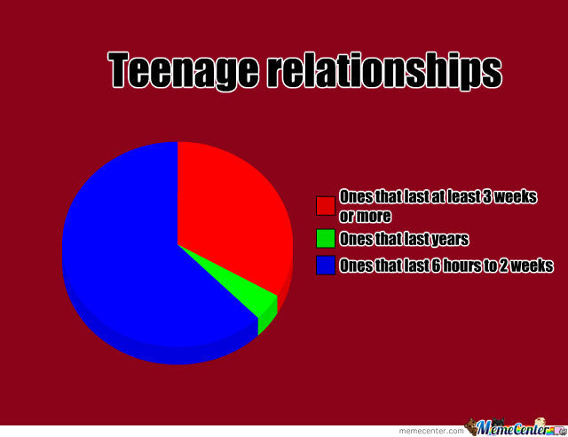 Teenage Relationships