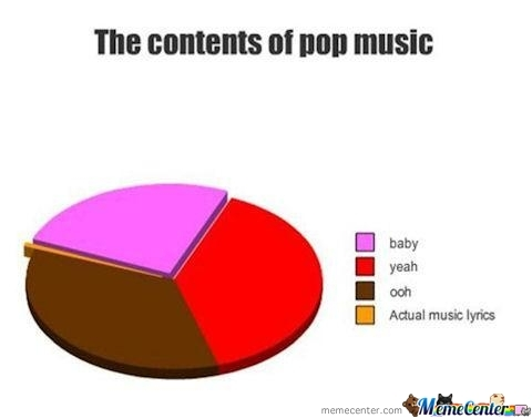 The Contents Of Pop Music.