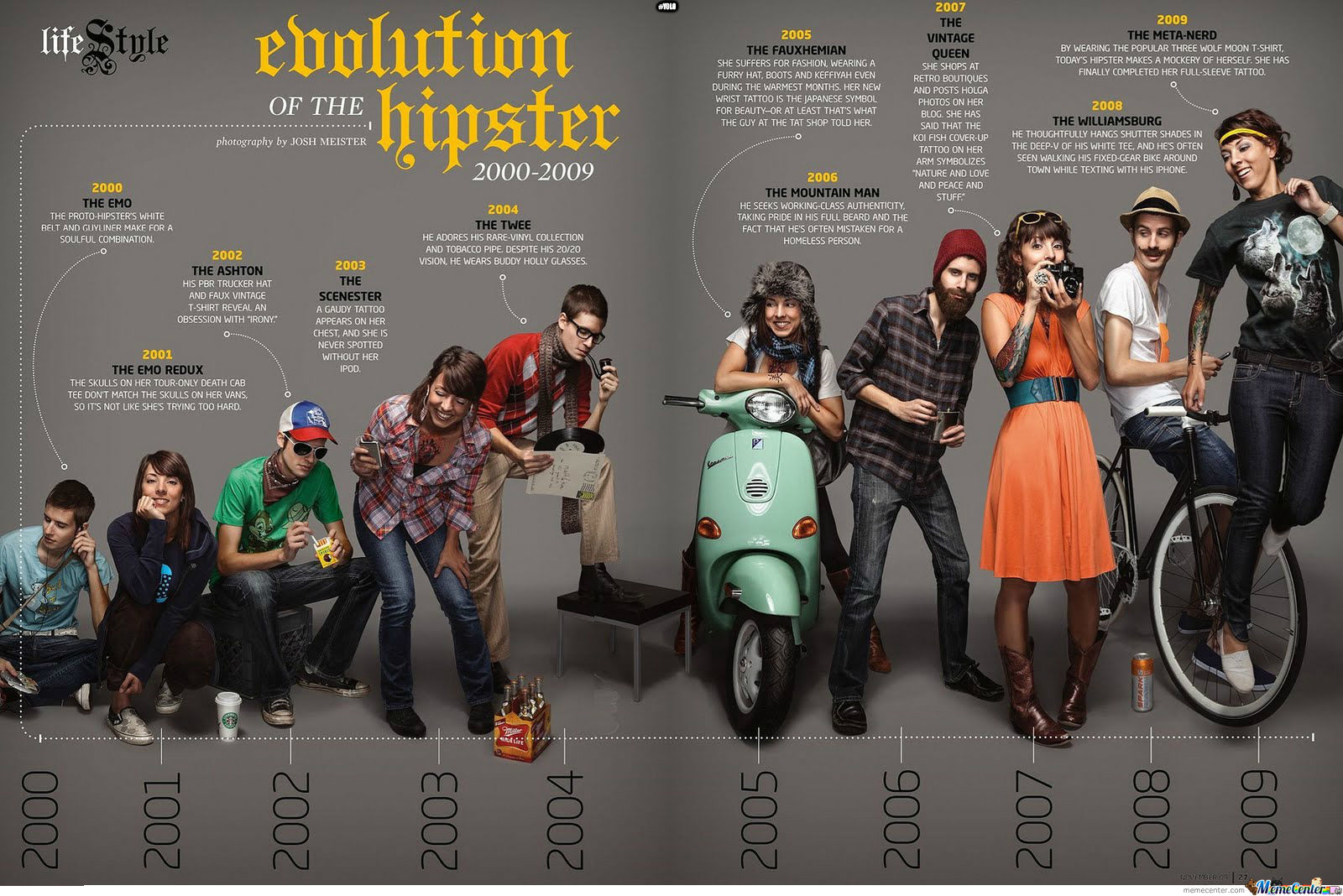 The Evolution Of Hipster