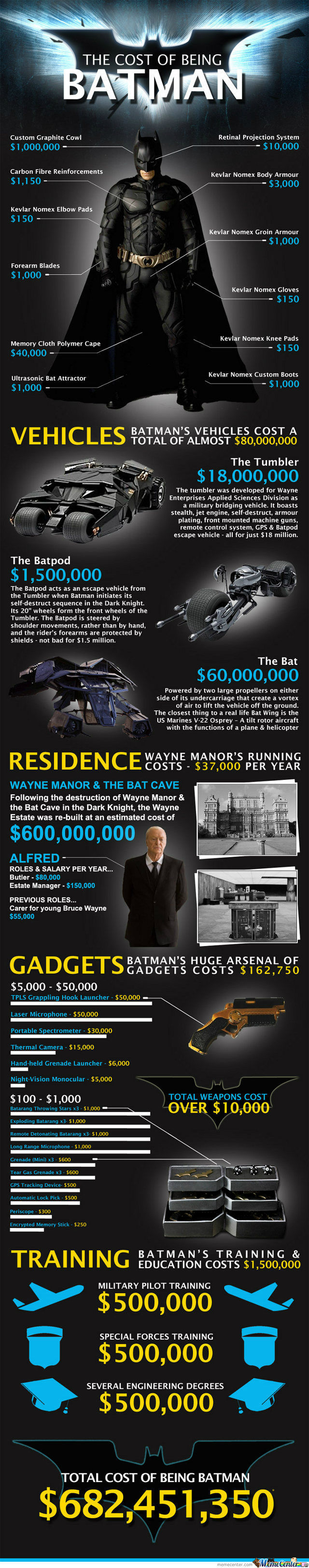 The Full Cost Of Being Batman