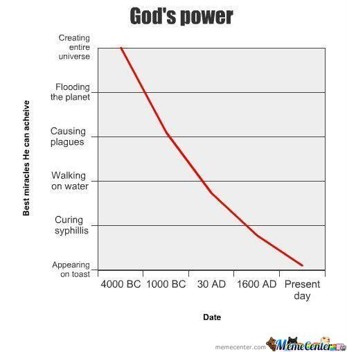 The Power Of ''god''