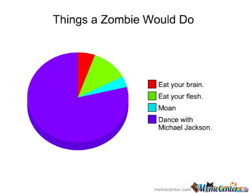 Things A Zombie Would Do....