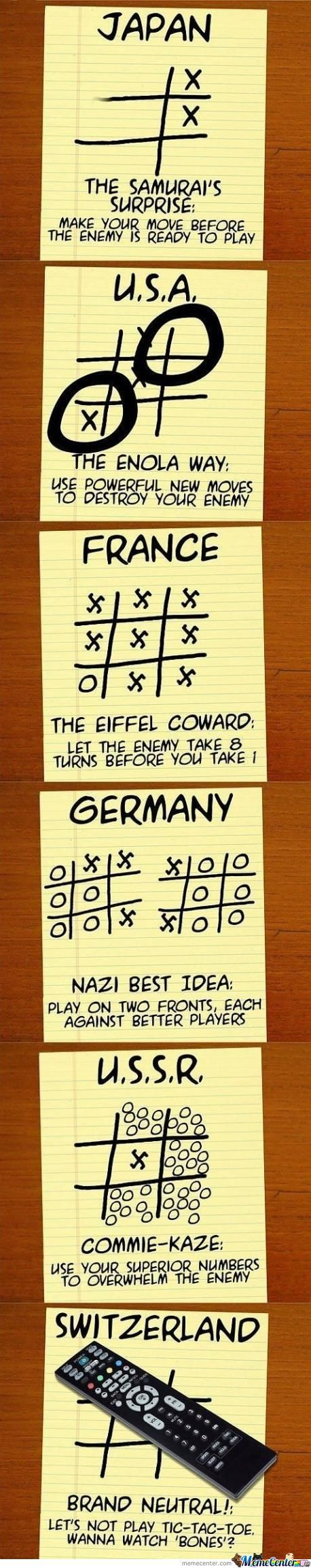 Tic Tac Toe by Countries