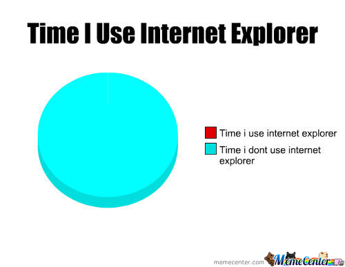 Time I Use Internet Explorer