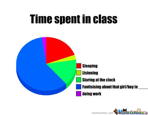 Time Spent In Class