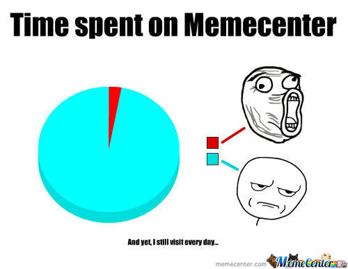 Time Spent On Memecenter