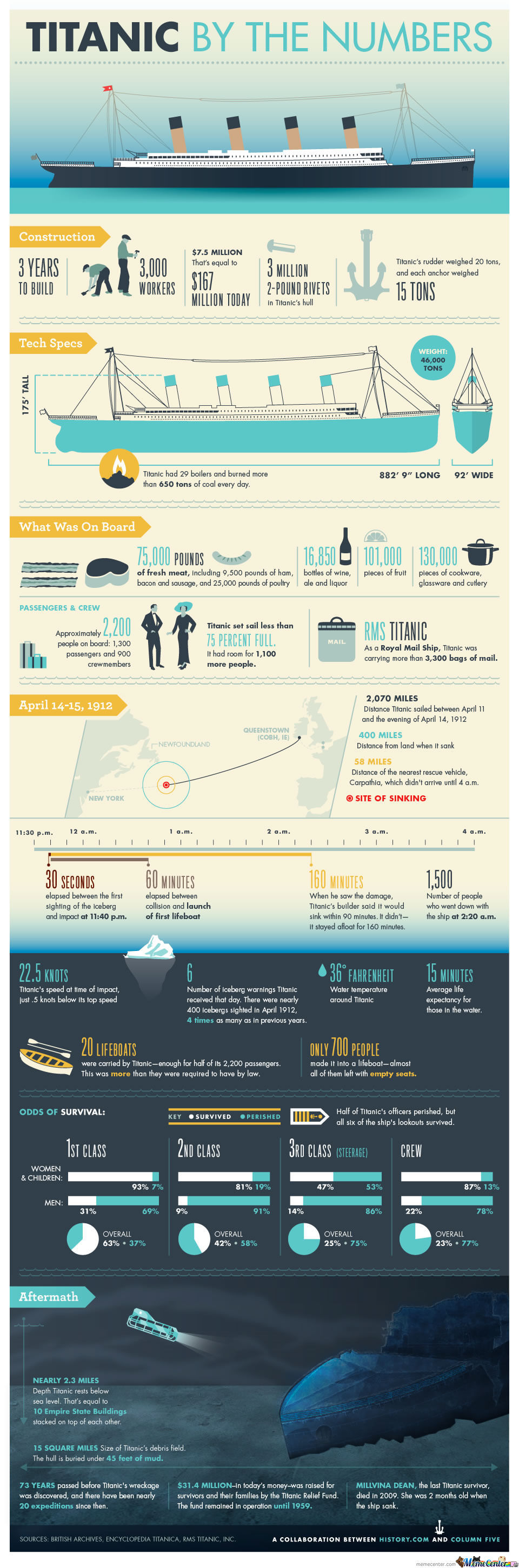 Titanic In Numbers