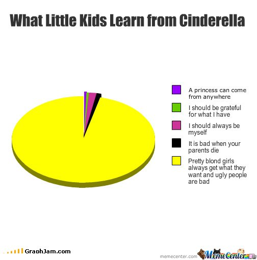 truth about cenderella