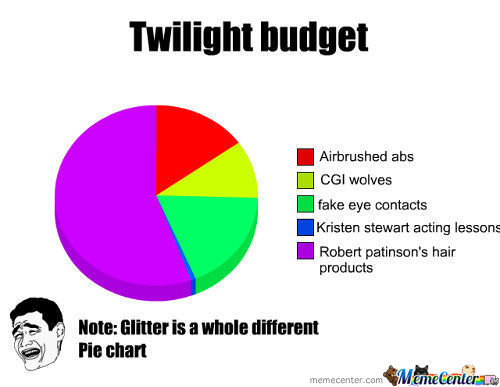 Twilight Budget Use
