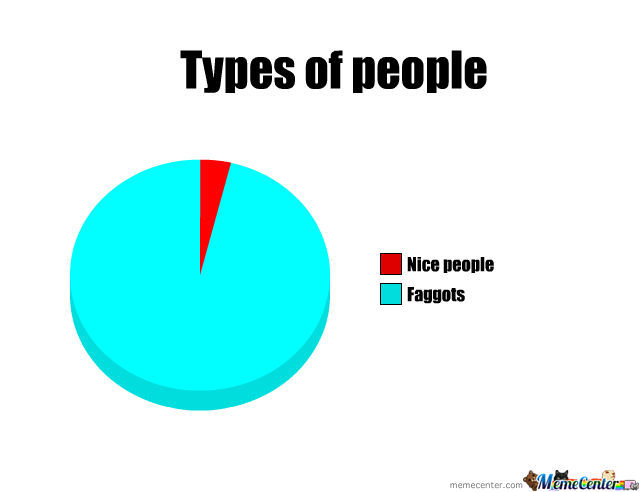 Types Of People..