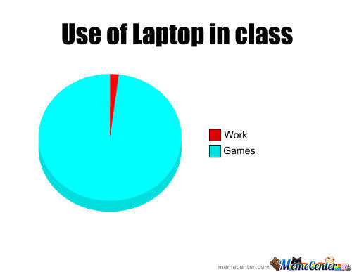 Use Of Laptop In Class