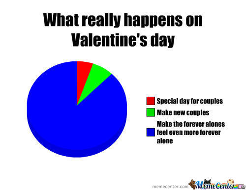 What Valentine's Day Is Really About