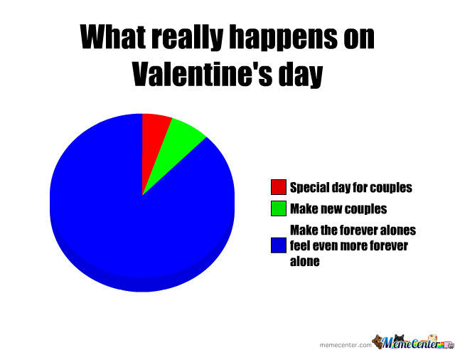 What is valentines day really about