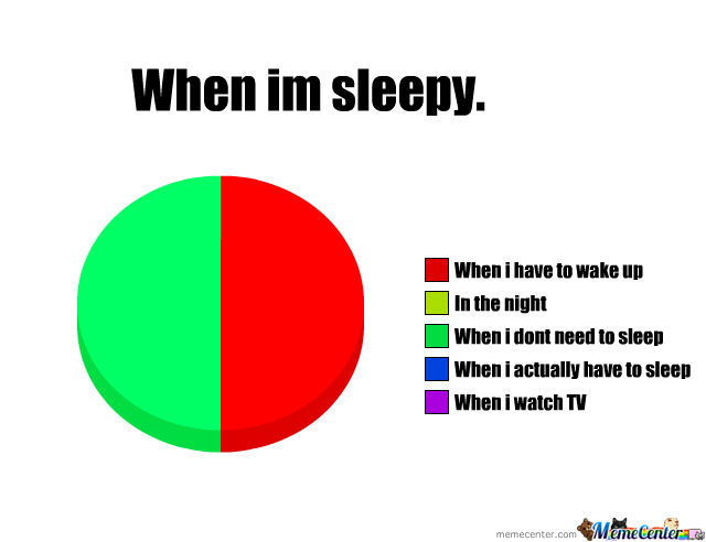 When I'm sleepy Graph