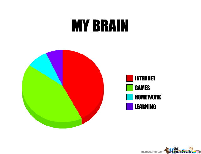 Whats In My Brain??