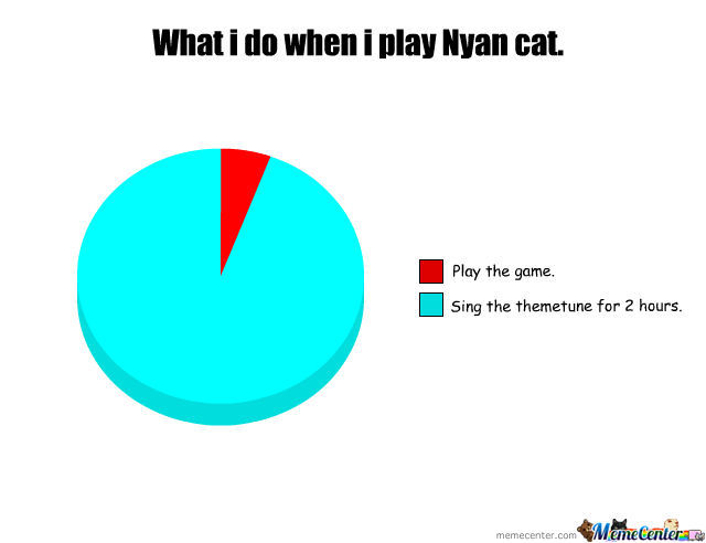When I Play Nyan Cat