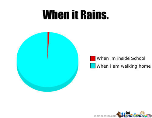 When It Rains