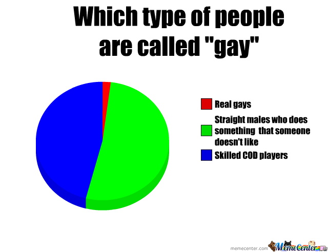 "Which Type Of People Are Called ""gay"""