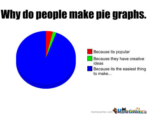 Why Do People Make Pie Graphs