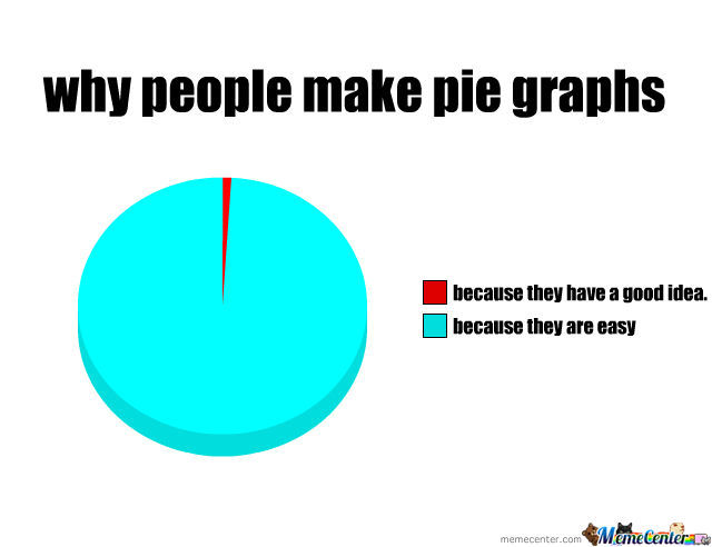 Why People Make Pie Graphs