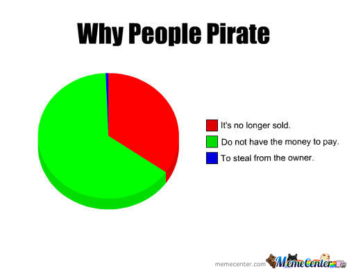 Why People Pirate