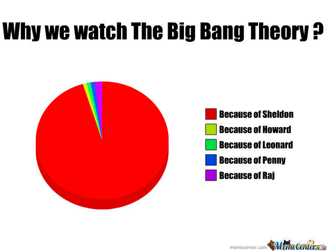 Why We Watch The Big Bang Theory?