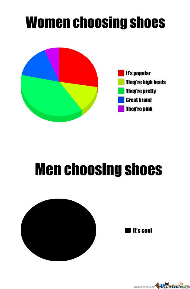 Women Choosing Shoes Vs Men Choosing Shoes