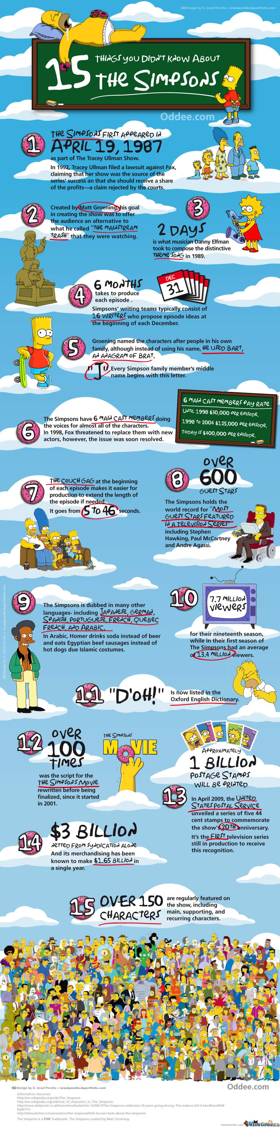 15 things you didn 39 t know about the simpsons by