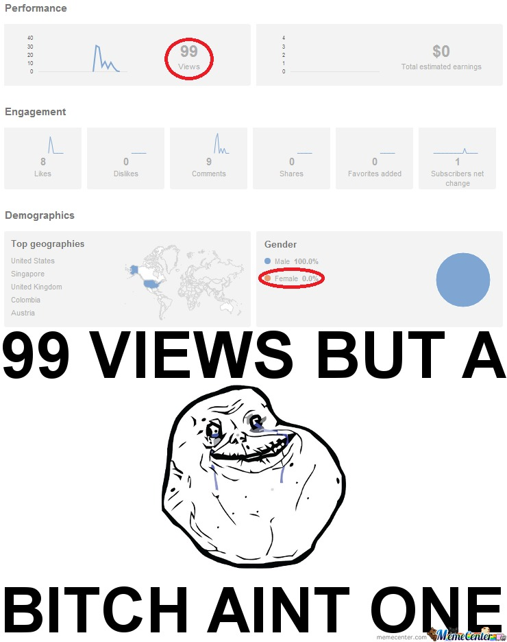 99 Views.. Forever Alone.