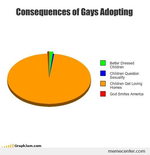 an argument against homosexual couples adopting children in the united states Most laws about adoption by homosexual parents are ambiguous, and in many cases homosexual people must adopt as individuals rather than as couples daily basis same-sex marriage should be nationally legalized in the united states with a law or an amendment because it is a step closer to.