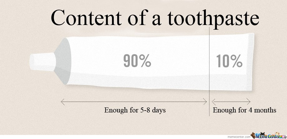 Content of a toothpaste