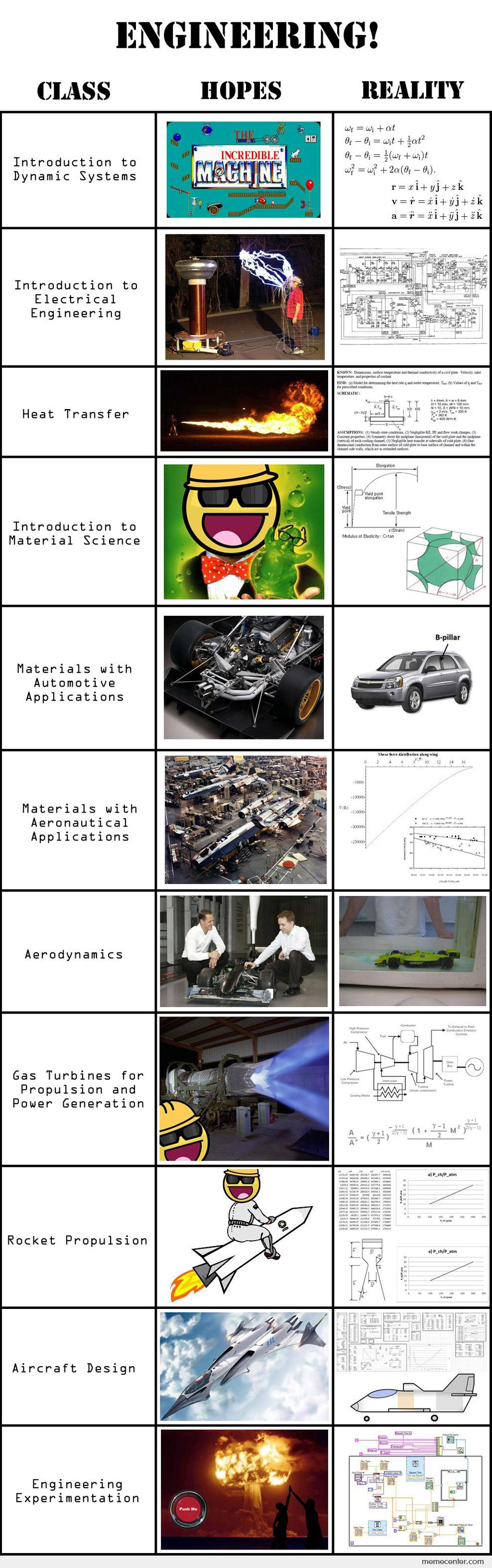 Engineering: Hopes And Reality