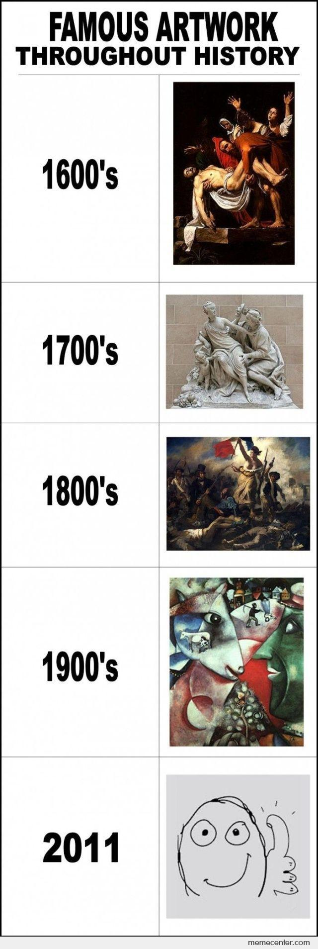Famous Artwork Throughout History