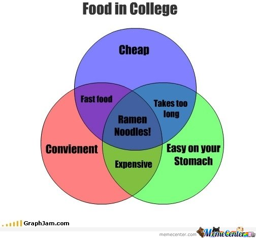 Food In College Graph